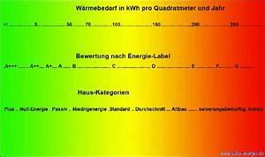 Durchschnittsverbrauch Berechnen : ko energie gibt tipps zum energiesparen ~ Themetempest.com Abrechnung
