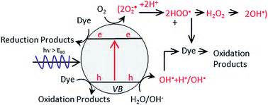 semiconductor based photocatalysts and principles and mechanisms of photocatalytic dye
