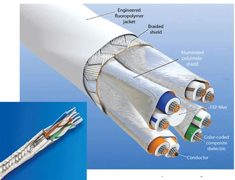 High data-rate Ethernet cables | Machine Design