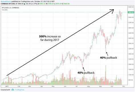 learn   read bitcoin price charts