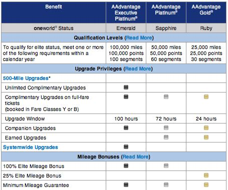Aadvantage Executive Platinum Help Desk by Easy Aa Status Match For All Ua Elites Rep Says Exp