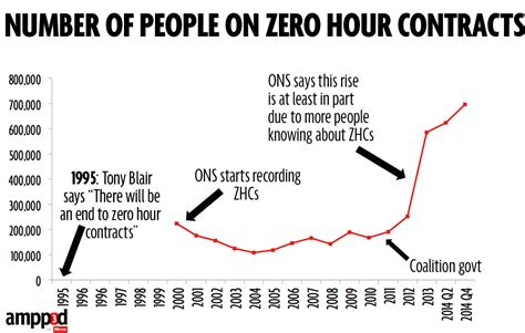 zero hour contracts hours business them wants workers labour mirror employment right number stats truth keep end guarantee caveats regular