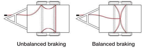 Unbalanced Electric Braking Faqs Redarc Electronics