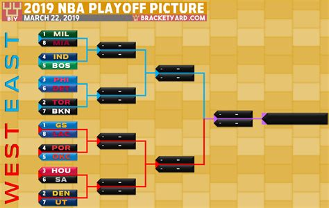 2019 Nba Playoff Picture Bracket