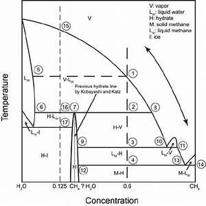 Isobaric  Constant Pressure  Temperature