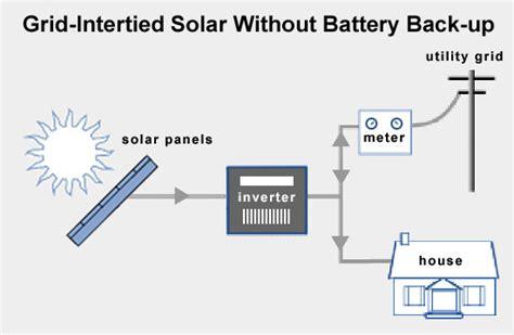 Durban Solar Electricity Grid Tie Inverter System Sales