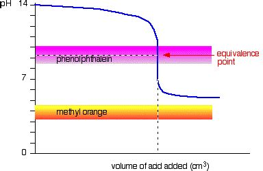 what color is phenolphthalein 6 acid base indicators chemistry libretexts