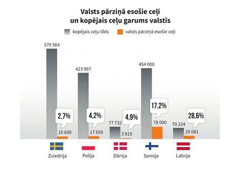 Ceļi nav starp valdības prioritātēm - Latvijas Valsts Ceļi