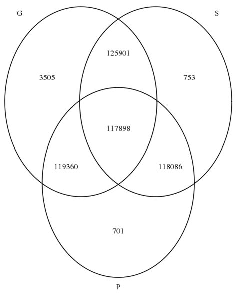 Create Venn Diagram Using Existing Counts Stack