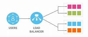 Outbound Traffic With Standard Load Balancer Microsoft