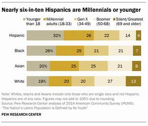 The U.S. Hispanic Population Is 'Disproportionately' Young ...
