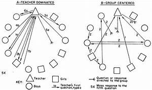 Diagram    Response Sociograms For Two Different Group Discussion Styles