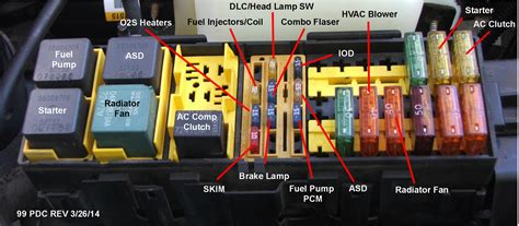blowing fuse     fuse box jeep cherokee forum
