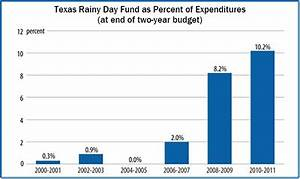 Why and How States Should Strengthen Their Rainy Day Funds ...