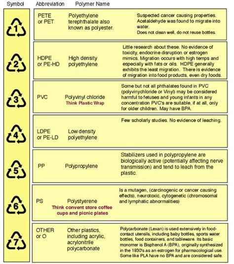 Is It Ok To Use Numbers In A Resume by Safe Plastics A Chart Of Safe Plastics Health Risks And Glutathione