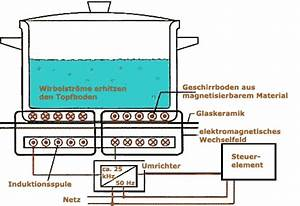 Welche Töpfe Für Induktionsherd : rotek information ber induktionskochfelder ~ Orissabook.com Haus und Dekorationen