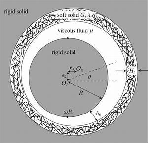 Journal Bearing Diagram : schematic diagram of the modified journal bearing geometry ~ A.2002-acura-tl-radio.info Haus und Dekorationen