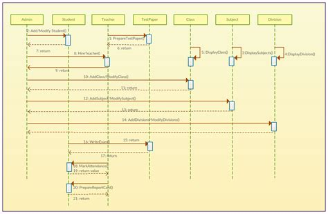 Sequence Diagram Staruml Tutorial by How To Add Sequence Diagram In Staruml Periodic