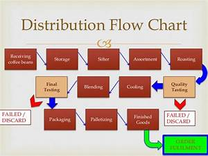 Supply Chain Process Diagram Image collections - Diagram ...