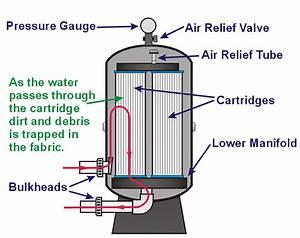 Cartridge Filters  Pool School By Poolplaza Pool Supplies