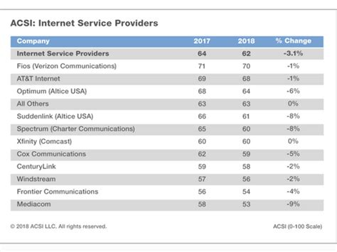 Services In My Area by Consumer Satisfaction With Cable Service