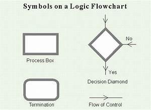Using Logic Flowcharts