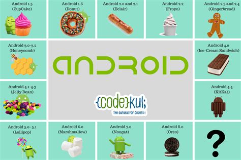 Do You Know The History Of Android Versions?