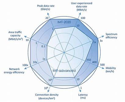 5g Imt Advanced Etsi Spider 4g Chart