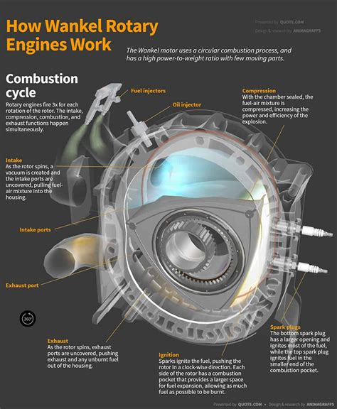 How A Wankel Engine Works by How Do Wankel Rotary Engines Work An In Depth Infographic