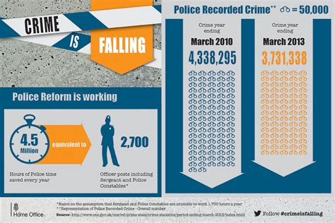 crime statistics bureau crime is by more than 10 this government gov uk