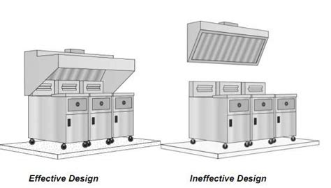 kitchen exhaust design kitchen exhaust and makeup air systems 1601