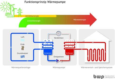 Luft Wasser Waermepumpen Mit Inverter Technik by Die Luft Wasser W 228 Rmepumpe Im Einfamilienhaus