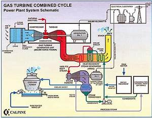 The Gas Turbine Combined Cycle Power Plant  Ca  United