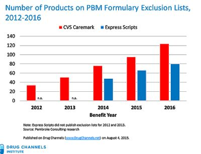 Catamaran Formulary Drug List by Drug Channels Here Come The 2016 Pbm Formulary Exclusion