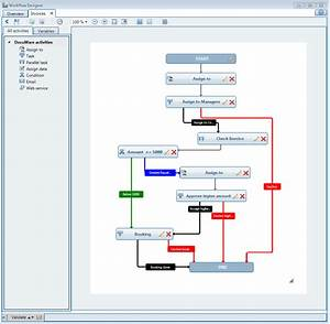 Docuware for Sample workflow document
