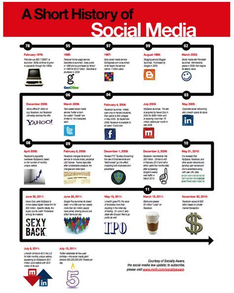 A Short History Of Social Media ViralBlog