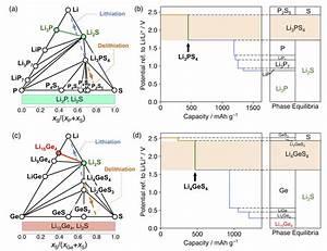 Phase Diagrams Of A  Li