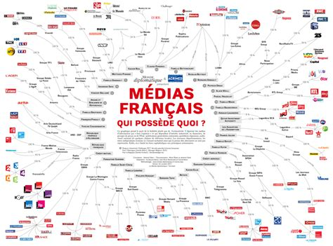 bureau veritas senegal médias français qui possède quoi le sénégal de la