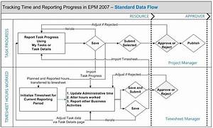 Timesheeting And Statusing Data Flow Diagram  U2013 Christophe