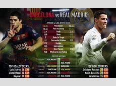 Real Madrid Vs Barcelona Live Streaming Info El Clasico