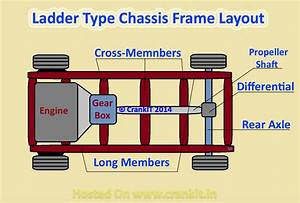 What Is A Chassis And What Are Its Types