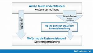 Kosten Leistungs Rechnung : kosten leistungsrechnung bungsaufgaben erkl rung ~ Themetempest.com Abrechnung