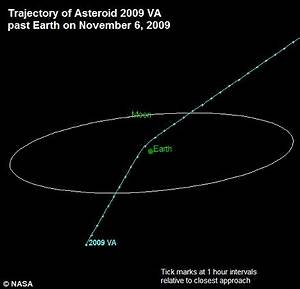 Asteroid scrapes past Earth just 8,700miles away - with ...