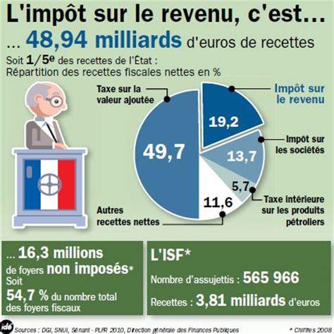 montant impot sur le revenu imp 244 t sur le revenu une d 233 claration par citoyen a