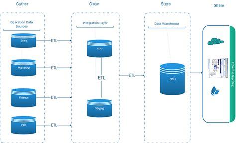 data warehouse basics