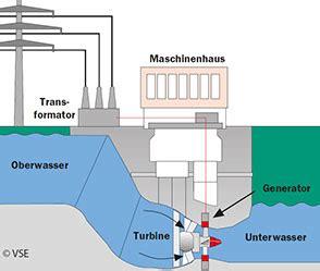 wie wird strom erzeugt wissenswertes kleinwasserkraft glarnerland