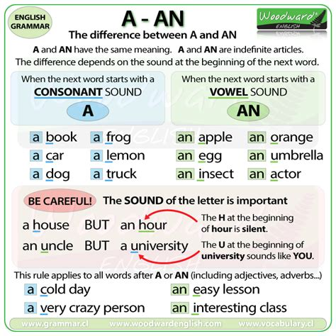 Articles A - An - The (Definition & Grammar Usage ...