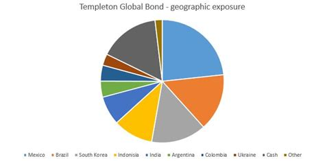 Templeton Global Bond  Still Positive On Emerging Markets. Italian Restaurants Columbus Oh. Unc Mba Application Deadline. Blepharoplasty Before And After Pictures. Group Policy Management Console For Windows 7. Opportunities In Nursing Miami Criminal Lawyer. Community College In Santa Monica. Occupational Therapy Assistant Salary. How To Create Html Email In Gmail