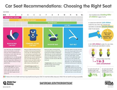 Child Passenger Safety Basics
