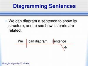 Ppt - Diagramming Sentences Powerpoint Presentation